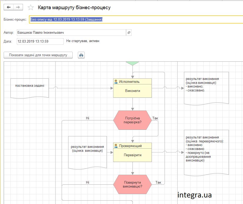 Карта маршруту Бізнес-процесу в BAS Управління Торгівлею