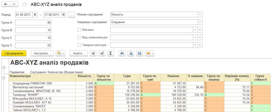 Аналіз продажів і формування замовлень постачальнику в програмі BAS Роздрібна торгівля