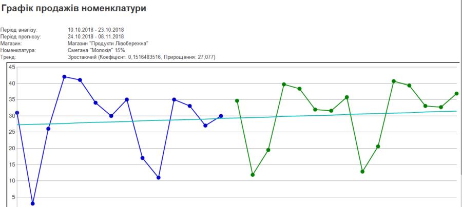 Графік продажів номенклатури в програмі BAS Роздрібна торгівля.